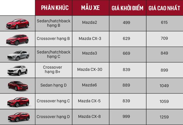 Ma trận giá xe Mazda Việt Nam: 34 bản phủ kín từ 500 triệu tới 1,3 tỷ đồng, vợt khách toàn ở phân khúc hot - Ảnh 2.