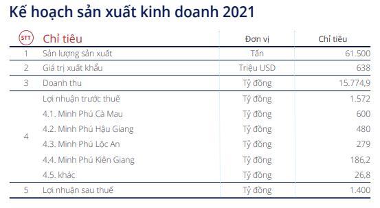 Công ty mẹ Minh Phú (MPC): Quý 1 lãi 102 tỷ đồng giảm 25% so với cùng kỳ - Ảnh 2.