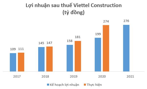 ĐHCĐ Viettel Construction (CTR): Đầu tư 2.000 tỷ cho lĩnh vực hạ tầng cho thuê, có thể cán mốc doanh thu 8.000 tỷ đồng trong năm 2021 - Ảnh 1.