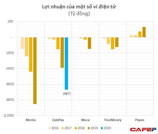 Cạnh tranh mạnh mẽ với Momo và các ví điện tử, ZaloPay lỗ 667 tỷ đồng năm 2020 - Ảnh 1.