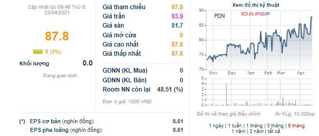 Các hiệp định phát huy tác dụng, quý 1 Cảng Đồng Nai (PDN) lãi 38 tỷ đồng tăng trưởng 23% - Ảnh 4.