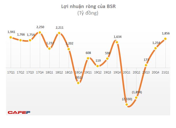 Giá dầu tăng, Lọc Hóa dầu Bình Sơn (BSR) lãi 1.856 tỷ đồng trong quý 1, vượt 113% kế hoạch cả năm 2021 - Ảnh 1.