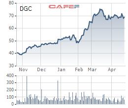 Hóa chất Đức Giang (DGC) chốt danh sách cổ đông phát hành hơn 22 triệu cổ phiếu trả cổ tức - Ảnh 2.