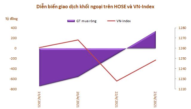 Khối ngoại tiếp tục rút ròng hơn 1.100 tỷ đồng trong tuần từ 19-23/4, bán mạnh VHM, HPG và VPB - Ảnh 1.