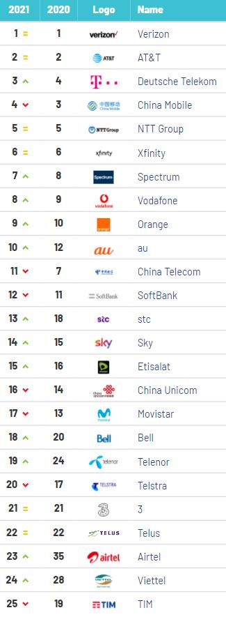 Viettel trở thành thương hiệu viễn thông đứng thứ 24 thế giới, vượt qua nhà mạng số một Hàn Quốc SK Telecoms - Ảnh 1.