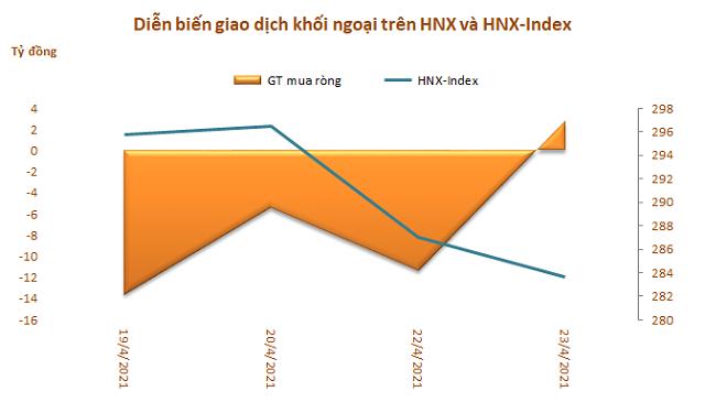 Khối ngoại tiếp tục rút ròng hơn 1.100 tỷ đồng trong tuần từ 19-23/4, bán mạnh VHM, HPG và VPB - Ảnh 3.