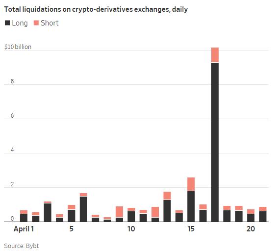 Nguyên nhân đằng sau cơn bán tháo gây chấn động của Bitcoin - Ảnh 3.
