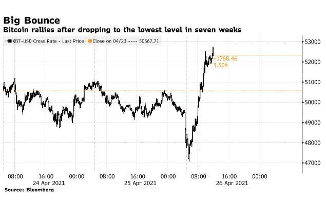 Vượt mốc 52.000 USD, Bitcoin hồi phục nhanh sau khi chạm đáy 7 tuần - Ảnh 1.