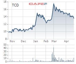 Tracodi (TCD): Kế hoạch tăng gấp đôi LNST lên 280 tỷ đồng, phát hành hơn 130 triệu cổ phiếu huy động vốn trong năm 2021 - Ảnh 1.