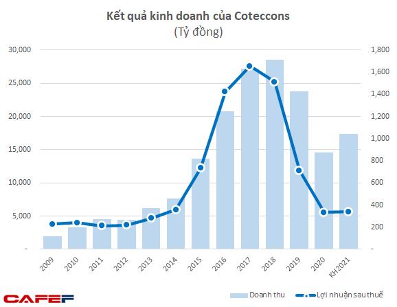 Chủ tịch Coteccons: Chúng tôi không thâu tóm, công ty vẫn rất Việt Nam từ tên gọi đến con người - Ảnh 15.