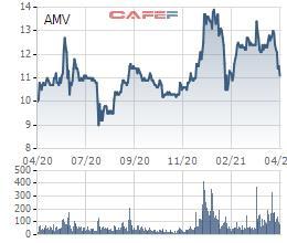 Thị giá giảm 15% trong vòng nửa tháng, Thành viên HĐQT Y tế Việt Mỹ vẫn đăng ký bán 7,5 triệu cổ phiếu AMV - Ảnh 1.
