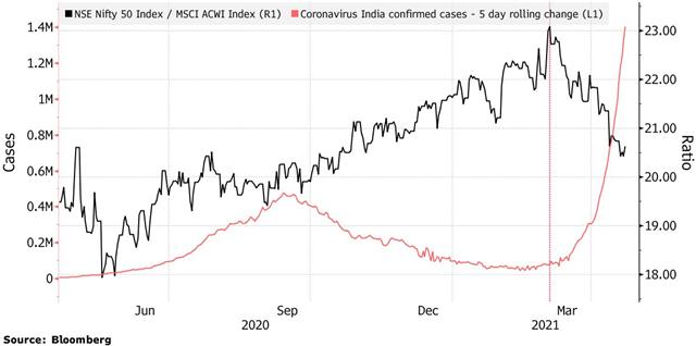 Kinh tế Ấn Độ có đủ sức chịu 'cơn sóng thần' Covid-19? - Ảnh 2.