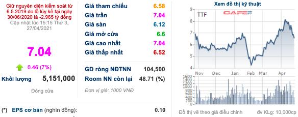 Ông Mai Hữu Tín: Tôi đã rót 100 tỷ trước cho đợt chào bán 100 triệu cổ phần sắp tới, mong cổ đông đi theo tôi vì TTF sẽ sớm về mệnh giá! - Ảnh 1.
