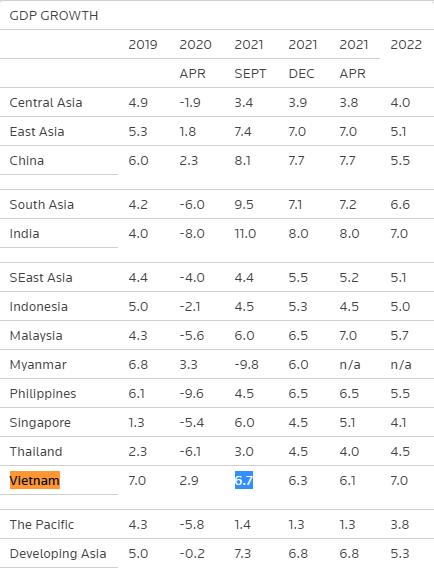 ADB nâng dự báo tăng trưởng Việt Nam lên 6,7%, đồng thời cảnh báo nguy cơ bùng nổ bong bóng tài sản - Ảnh 1.