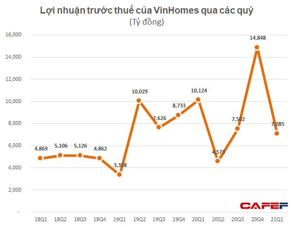 Doanh thu quý 1 của Vinhomes đạt gần 13.000 tỷ đồng, gấp đôi cùng kỳ, LNTT hơn 7000 tỷ đồng - Ảnh 3.
