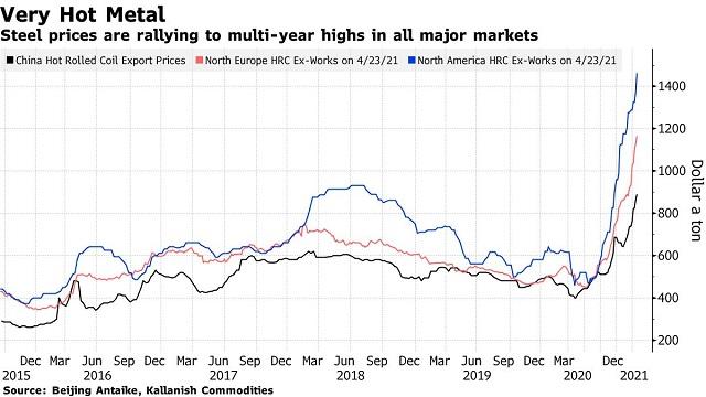 Thị trường thép toàn cầu bùng nổ - Ảnh 1.