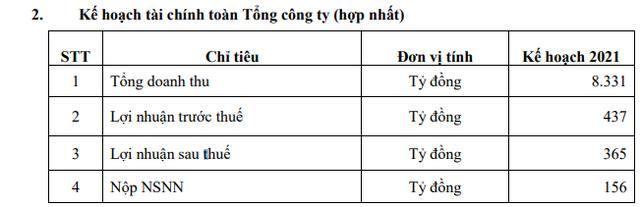Đạm Phú Mỹ (DPM): Giá phân bón tăng, quý 1 tăng 74% so với cùng kỳ 2020 - Ảnh 2.