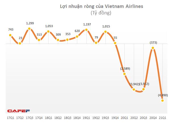 Lỗ thêm 4.900 tỷ trong quý 1, tổng lỗ lũy kế của Vietnam Airlines đã lên hơn 14.200 tỷ, nguy cơ âm vốn cận kề - Ảnh 1.