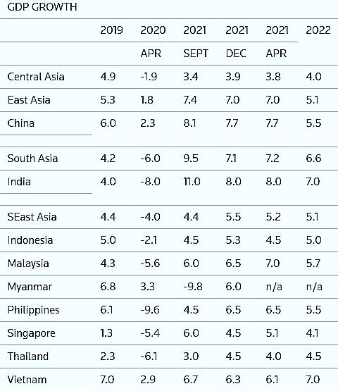 Việt Nam sẽ có 3 năm liên tiếp tăng trưởng cao nhất Đông Nam Á, việc vượt qua các cường quốc chỉ còn là vấn đề thời gian? - Ảnh 2.