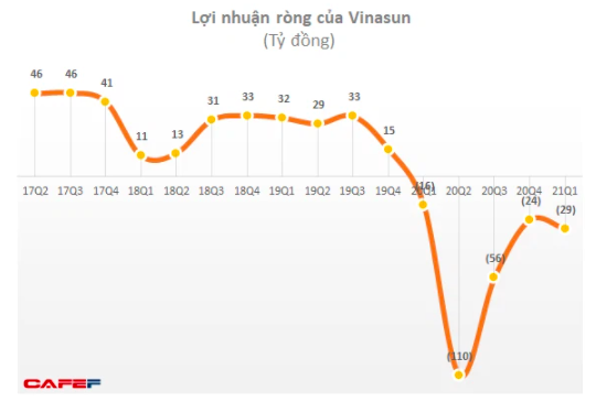 ĐHĐCĐ Taxi Vinasun (VNS): Nếu tiếp tục lỗ thì cổ phiếu sẽ bị huỷ niêm yết, chính điều này thôi thúc ban lãnh đạo quyết tâm phải có lãi trở lại! - Ảnh 1.