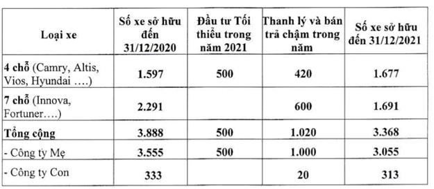 ĐHĐCĐ Taxi Vinasun (VNS): Nếu tiếp tục lỗ thì cổ phiếu sẽ bị huỷ niêm yết, chính điều này thôi thúc ban lãnh đạo quyết tâm phải có lãi trở lại! - Ảnh 2.