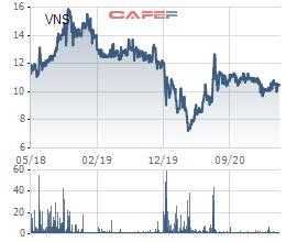 ĐHĐCĐ Taxi Vinasun (VNS): Nếu tiếp tục lỗ thì cổ phiếu sẽ bị huỷ niêm yết, chính điều này thôi thúc ban lãnh đạo quyết tâm phải có lãi trở lại! - Ảnh 3.
