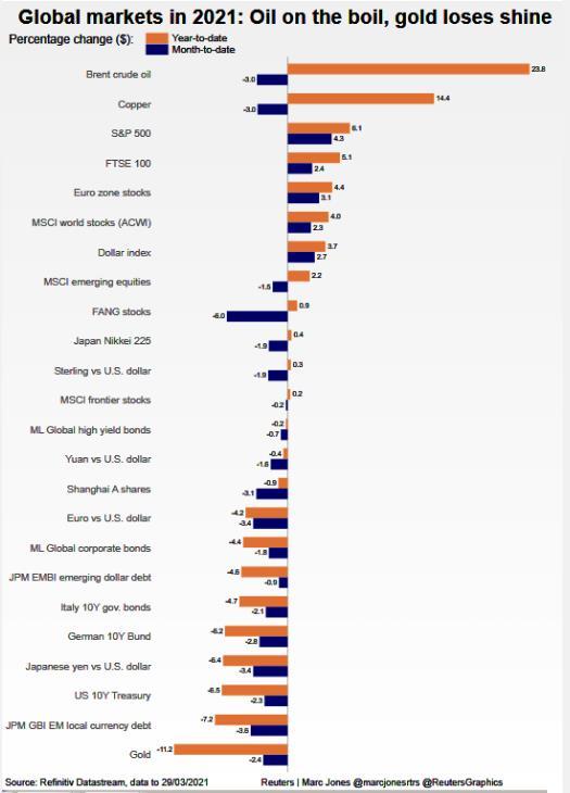 Toàn cảnh thị trường thế giới quý I với những kịch tính 'vô tiền khoáng hậu' - Ảnh 5.