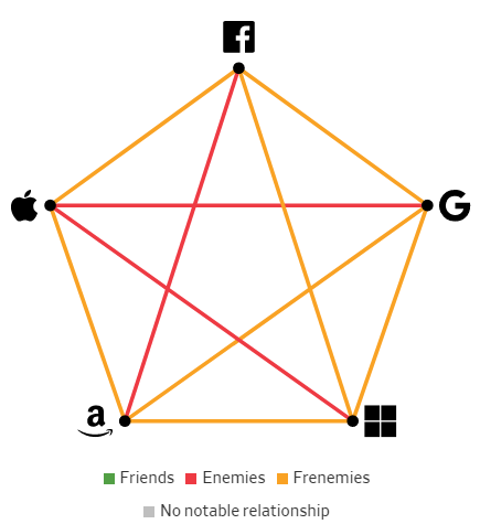 Giải mã mối quan hệ giữa các Big Tech: Bạn bè, kẻ thù hay bạn thù địch? - Ảnh 5.