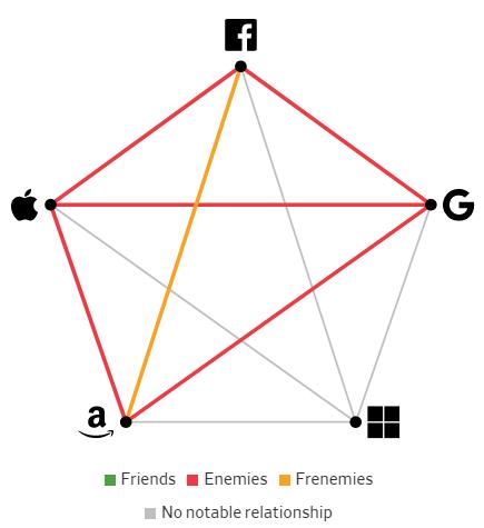 Giải mã mối quan hệ giữa các Big Tech: Bạn bè, kẻ thù hay bạn thù địch? - Ảnh 10.