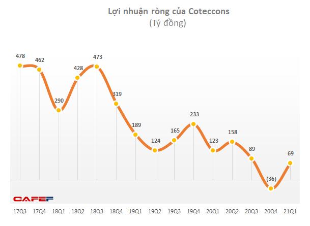 Coteccons (CTD): Liên tục giảm, cổ phiếu đã phá đáy tháng 10/2020 - Ảnh 2.