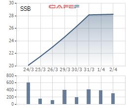 SeABank đặt mục tiêu lợi nhuận hơn 2.400 tỷ đồng trong năm 2021 - Ảnh 1.