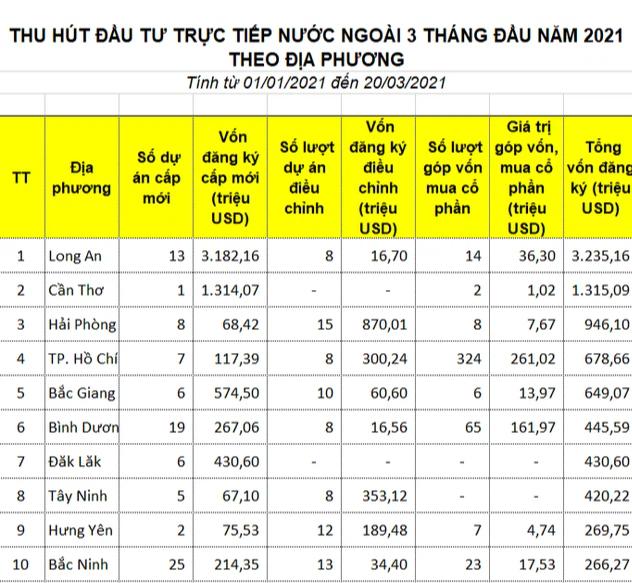 Điểm danh các tỉnh hút FDI hàng đầu trong quý I - Ảnh 1.