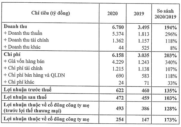 CII: Xa lộ Hà Nội và Trung Lương – Mỹ Thuận được thu phí là cơ sở tăng 25% lợi nhuận 2021 lên 615 tỷ đồng, kế hoạch huy động đến 20.000 tỷ trái phiếu - Ảnh 2.