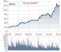 Digiworld (DGW) tăng trưởng 133% lãi sau thuế trong quý 1/2021, ước đạt 105 tỷ đồng - Ảnh 2.