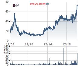 SK Group lên kế hoạch mua thêm 5,18% cổ phần Imexpharm (IMP) từ VinaCapital - Ảnh 1.