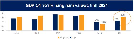 Chứng khoán BSC: VN-Index đủ khả năng vượt cản tâm lý, kết thúc Quý 2/2021 trên ngưỡng 1.250 điểm - Ảnh 1.