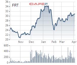 FPT Retail (FRT) đặt kế hoạch tăng 320% LNST lên 120 tỷ đồng, mở mới 150 cửa hàng dược Long Châu - Ảnh 2.