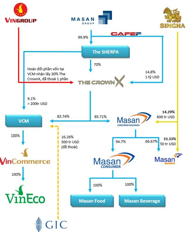 SK Group đầu tư 410 triệu USD vào VinCommerce, định giá 2,5 tỷ USD - Ảnh 1.