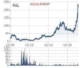 Rạng Đông (RAL) chốt quyền nhận cổ tức đợt 2/2020 bằng tiền tỷ lệ 25% - Ảnh 1.