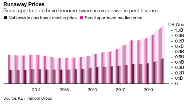 Cơn sốt bất động sản bùng lên ở Hàn Quốc, người dân ồ ạt đi vay để đầu cơ và... thuê nhà  - Ảnh 1.