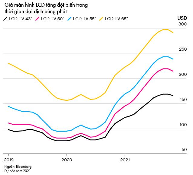 Lý giải cuộc khủng hoảng mới trên toàn cầu: Tại sao việc thiếu hụt loại chip giá chỉ 1 USD khiến cả thế giới rơi vào cơn bĩ cực? - Ảnh 6.