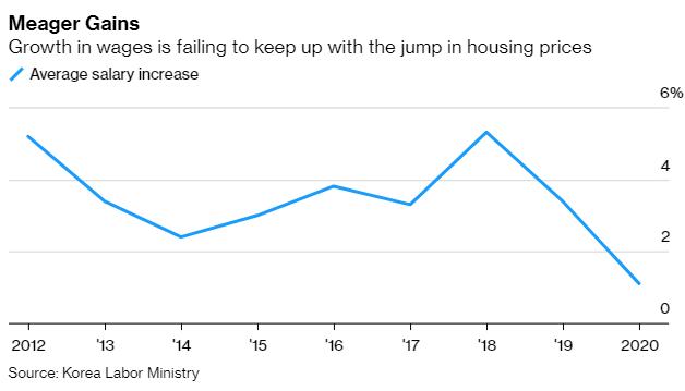 Cơn sốt bất động sản bùng lên ở Hàn Quốc, người dân ồ ạt đi vay để đầu cơ và... thuê nhà  - Ảnh 3.