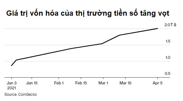 Giá trị vốn hóa của thị trường tiền số vượt 2.000 tỷ USD, tăng gấp đôi chỉ trong 2 tháng - Ảnh 1.