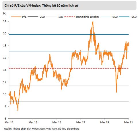 """Mirae Asset: """"Triển vọng vĩ mô lạc quan, VN-Index có thể cán mốc 1.400 điểm"""" - Ảnh 2."""