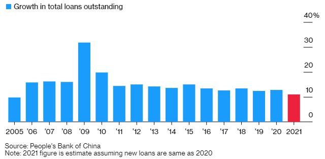 Lo ngại bong bóng, Trung Quốc yêu cầu các ngân hàng hạ tăng trưởng tín dụng - Ảnh 1.