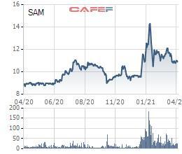 SAM Holdings (SAM) đặt kế hoạch lợi nhuận năm 2021 tăng gấp 2,4 lần lên hơn 300 tỷ đồng - Ảnh 1.