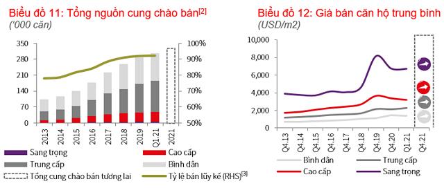 JLL: Thị trường căn hộ TP HCM phục hồi, giá bán cao nhất 16.000 USD/m2 - Ảnh 1.