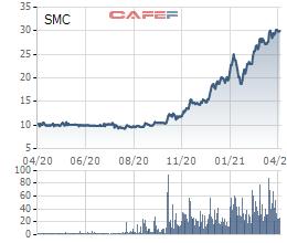 SMC: Liên doanh xây nhà máy cơ khí Phú Mỹ với Samsung, đặt mục tiêu tiêu thụ 1,8 triệu tấn thép đến năm 2025 - Ảnh 2.