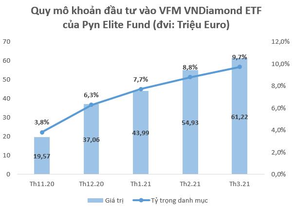 Pyn Elite Fund nắm giữ gần 1.700 tỷ đồng chứng chỉ Diamond ETF, đặt niềm tin vào MBB - Ảnh 1.