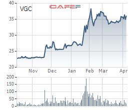 Gelex mua thêm hơn 18,5 triệu cổ phiếu VGC, đã nắm quá bán số cổ phần tại Viglacera - Ảnh 1.